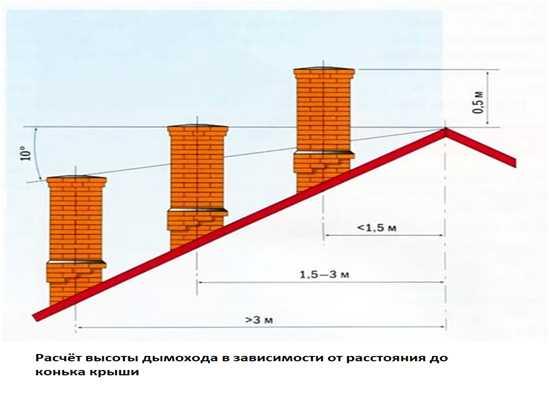 Высота трубы вентиляции над крышей
