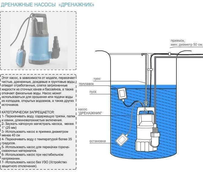 Насос дренажный гном - все о канализации