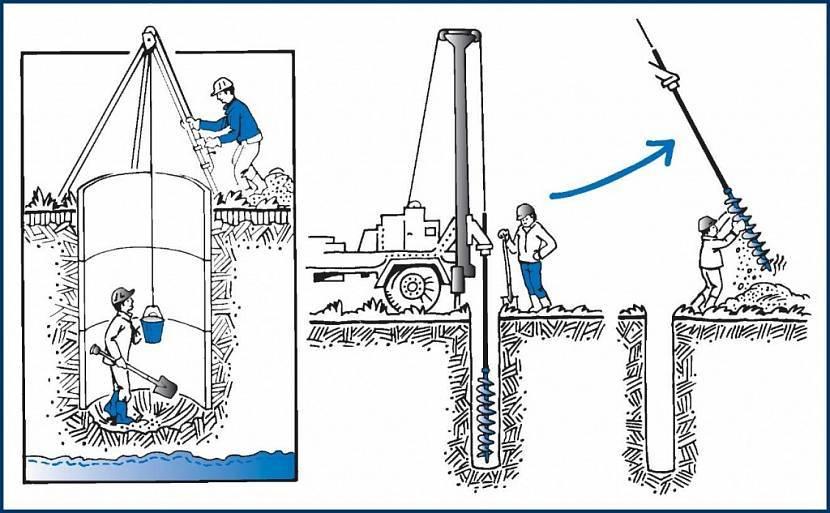 Машина для бурения скважин на воду – ваш помощник в деле благоустройства