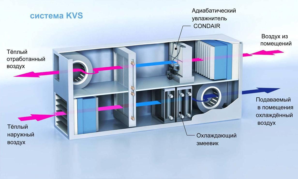 Система приточно вытяжной вентиляции: виды и особенности конструкции