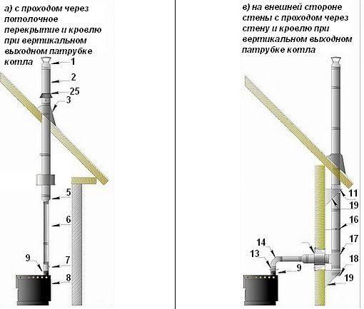 Монтаж дымохода из сэндвич труб через стену: важные правила