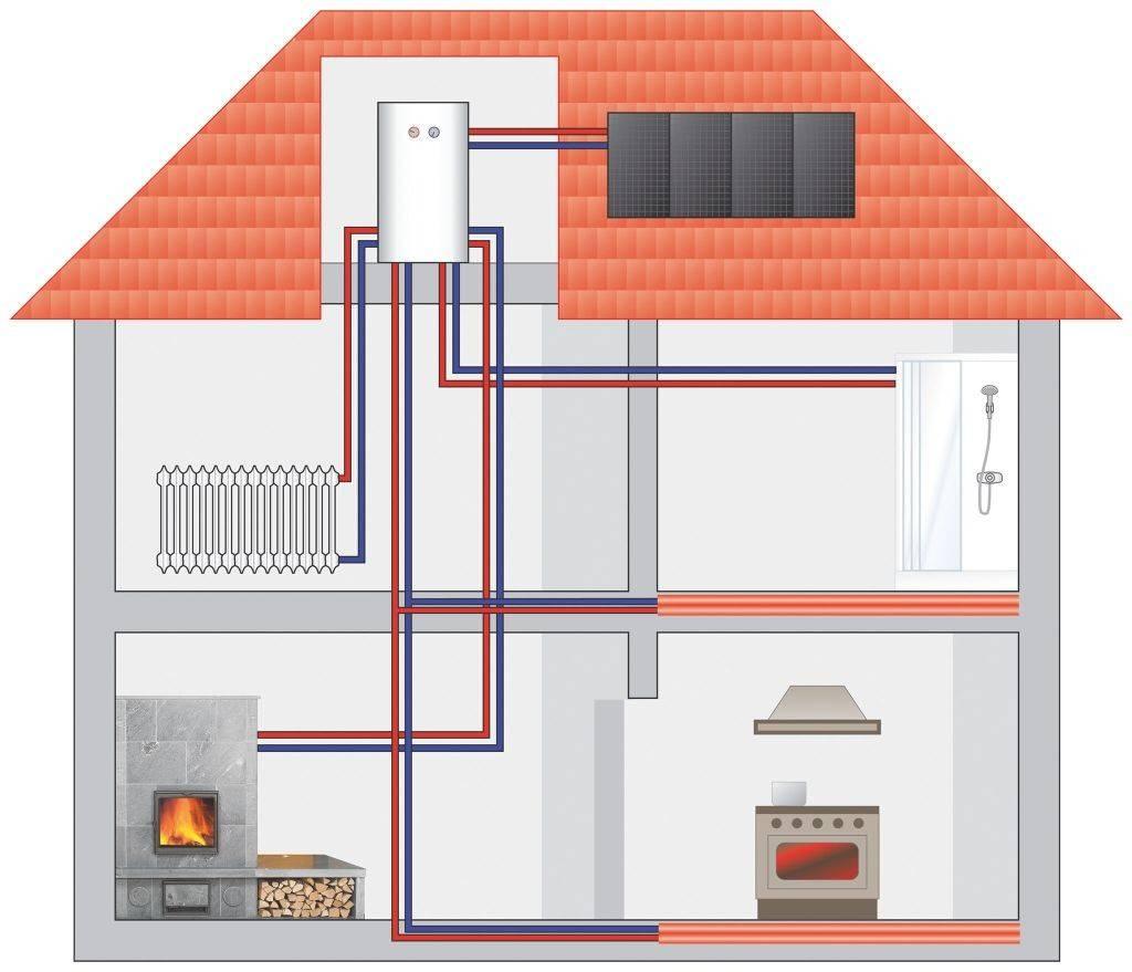 Какое отопление для многоквартирного дома лучше: центральное водяное или газовое