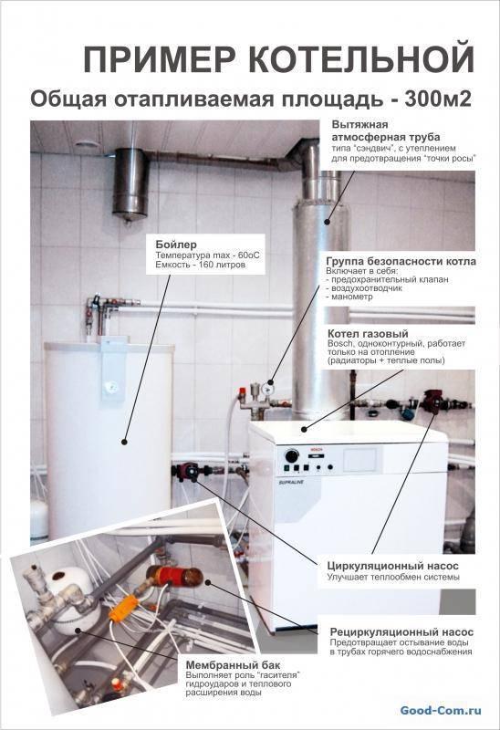 Вентиляция для газового котла в частном доме: вентиляционный канал, воздуховод, вентканал в помещении с газовым котлом