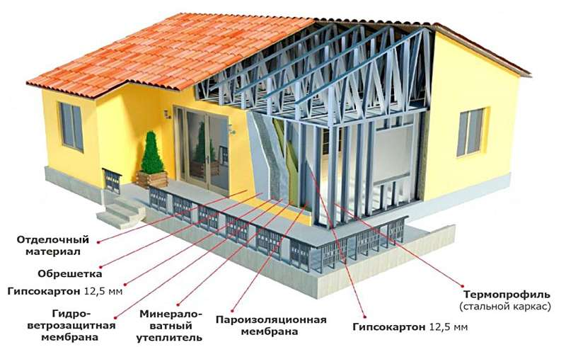 Дом из профильной трубы: каркас своими руками, крыша каркасного дома из профтрубы