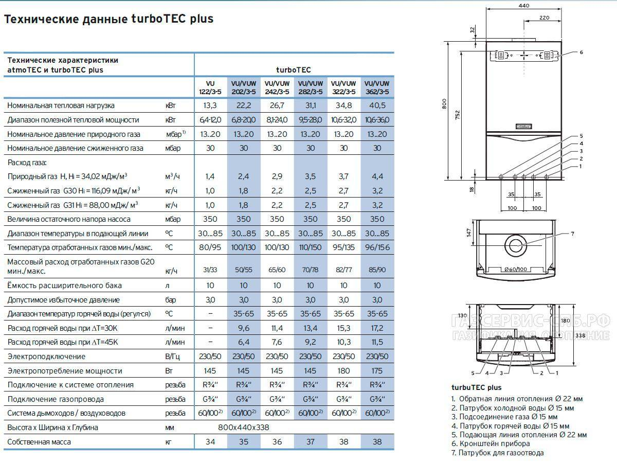 Электрический котел vaillant: топ-8 лучших моделей рейтинг 2020-2021 года, технические характеристики, плюсы и минусы, отзывы