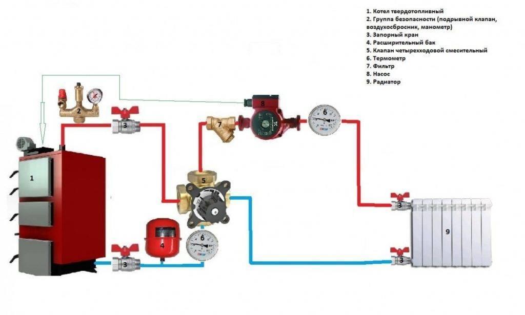 Автоматика для твердотопливных котлов: эффективное управление сжиганием дров