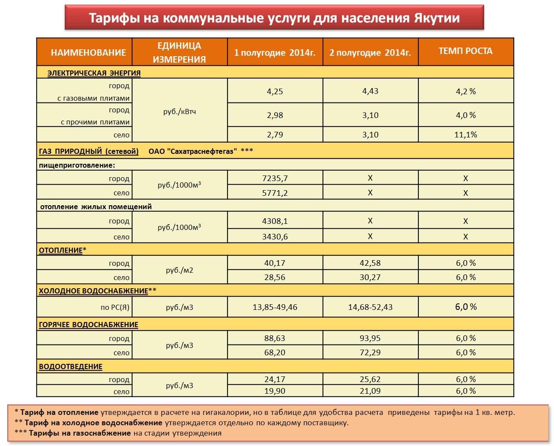 Как формируются тарифы на отопление: центральное, газовое и электрическое