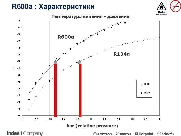 Нормальное давление в кондиционере фреон 410а