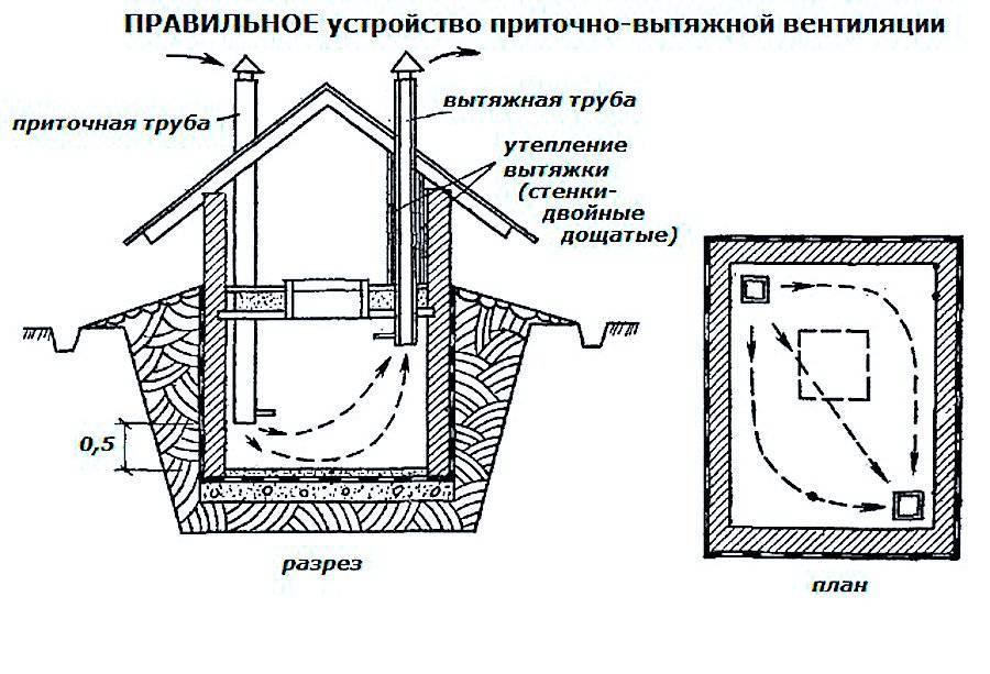 Вентиляция в погребе с одной и двумя трубами - схемы, устройство - строительство и ремонт
