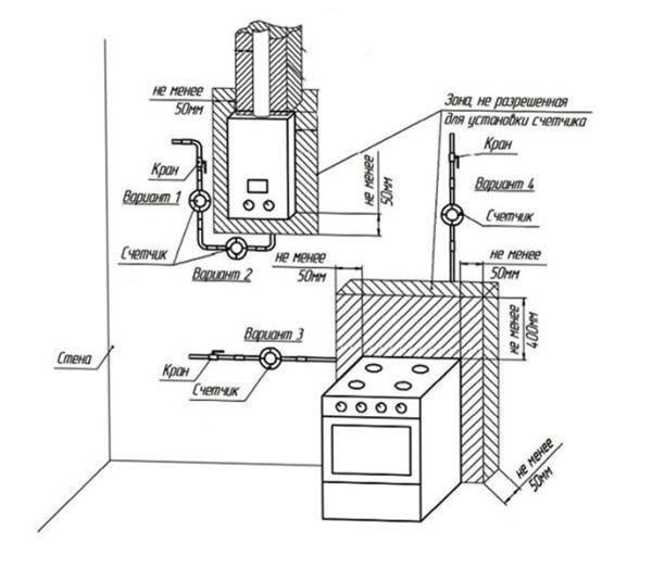Установка в квартире газового счетчика: правила безопасности, монтажа, требования - климат в доме