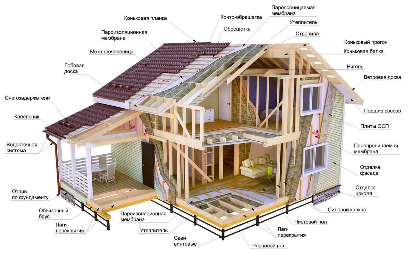 Загородные дома, возведенные по каркасной технологии: виды каркасной системы, тонкости и мифы технологии, стоимость строительства