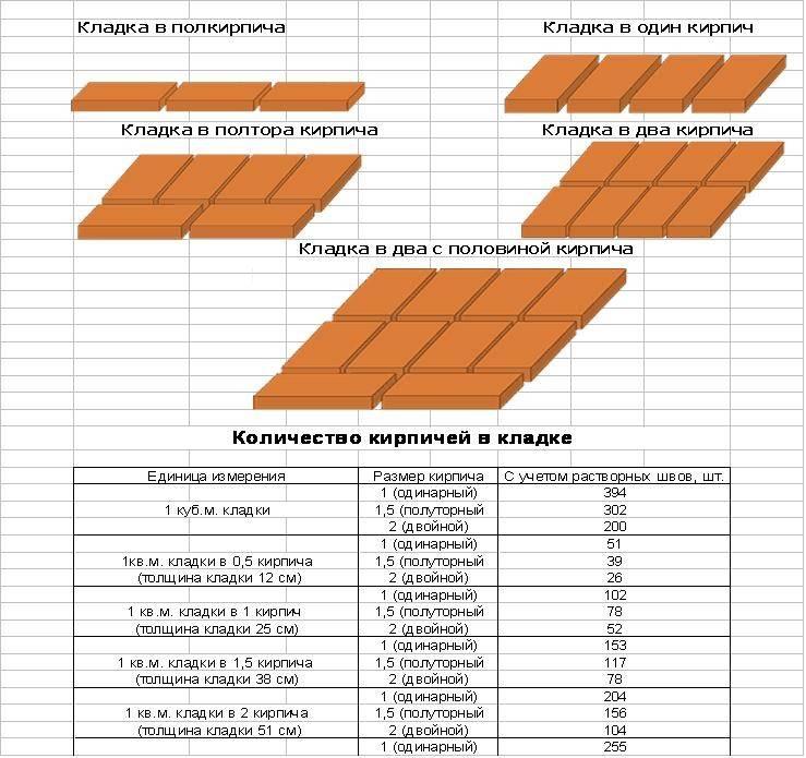 Расчет количества оцилиндрованного бревна на дом