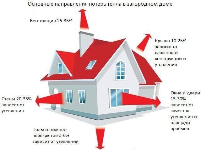 Как уменьшить теплопотери через окна