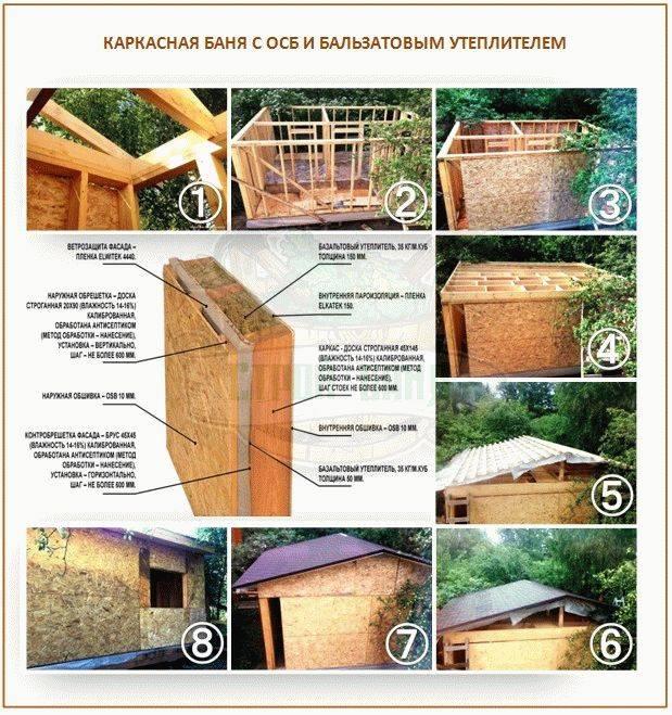 Каркасная баня своими руками: как построить быстро, качественно и на «на века»