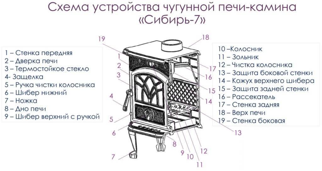 Выбор и установка чугунного варочного настила для печи