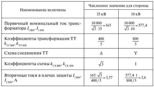 Пример расчета тока трехфазного к.з. в сети 0,4 кв