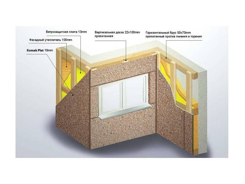 Цементно-стружечная плита: характеристики и применение