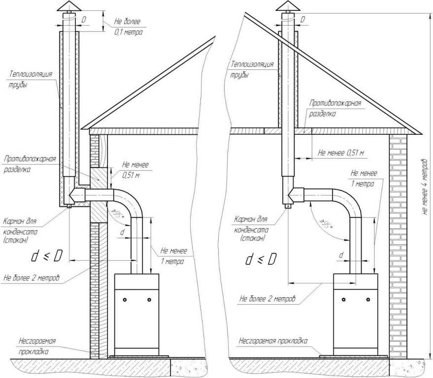 Дымоход для газового и твердотопливного котлов: как правильно сделать и его устройство в частном доме