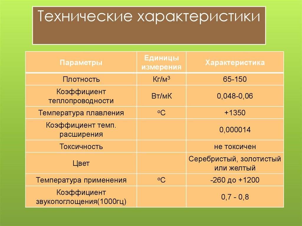 Утепление вермикулитом: технология выполнения работ и его виды