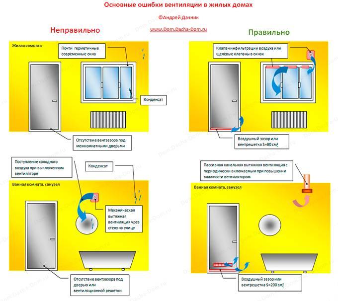 Должна ли управляющая компания чистить вентиляцию. кто должен оплачивать работу по чистке вентиляции-я или тсж? этапы ремонта систем вентиляции