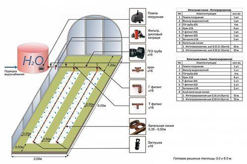 Отопление теплицы своими руками: выбор лучшего проекта зимней теплицы, определение способа обогрева помещения и сохранения тепла