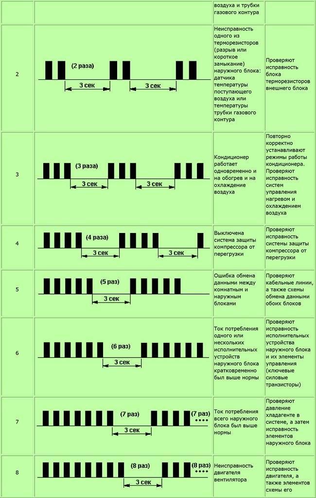 Коды ошибок кондиционеров: простой двухзначный, трехзначный