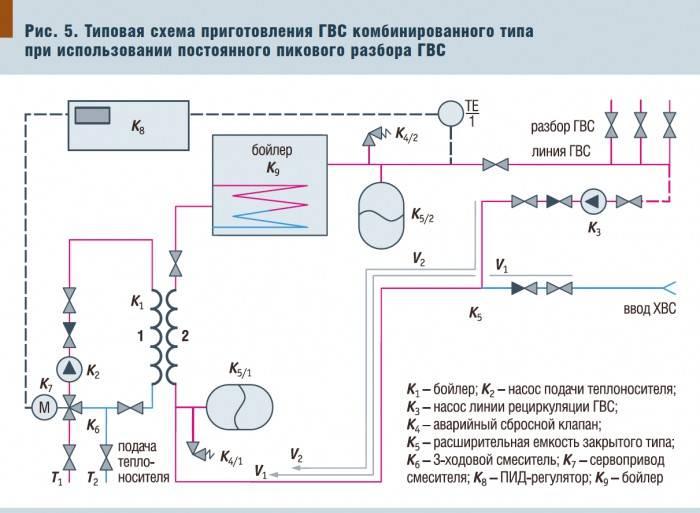 Как выбрать систему горячего водоснабжения