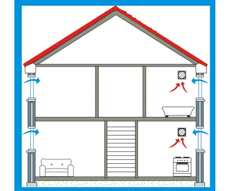 Вентиляция в деревянном доме: как правильно сделать, варианты