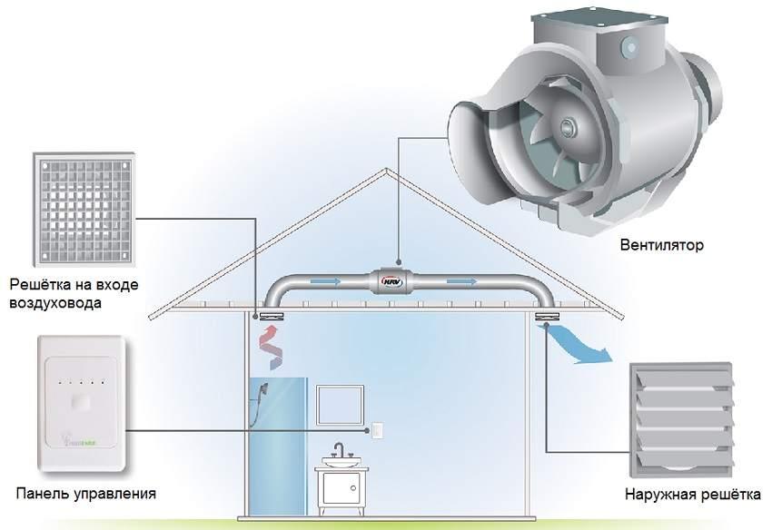 Выбор вытяжки в ванную комнату – особенности выбора, подключения и крепления вытяжного вентилятора