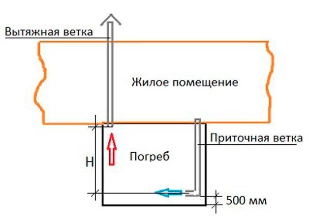 Вентиляция в подвале частного дома своими руками: схема, фото пошагово, инструкции