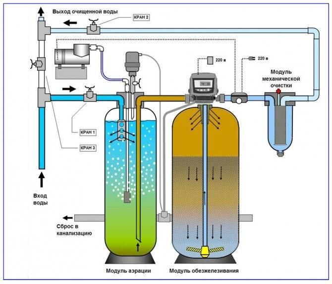 Вода из скважины пахнет канализацией