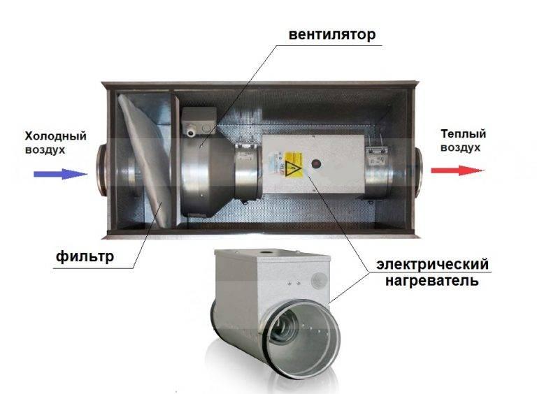 Какие бывают приточные вентиляторы?