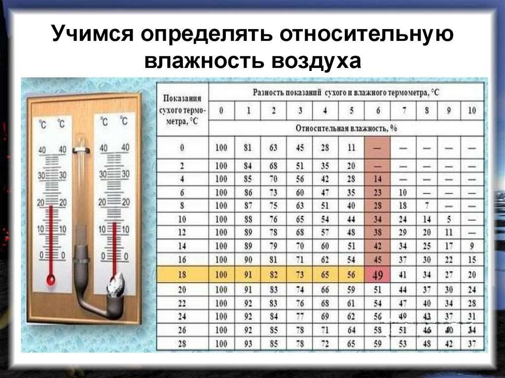 Прибор для измерения влажности воздуха в помещении: самые точные модели