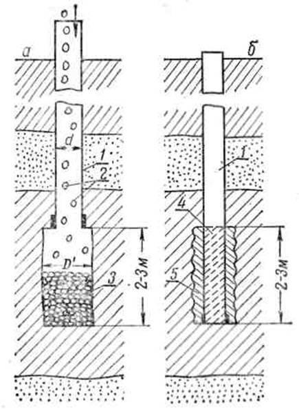 Тампонирование скважины и что это такое