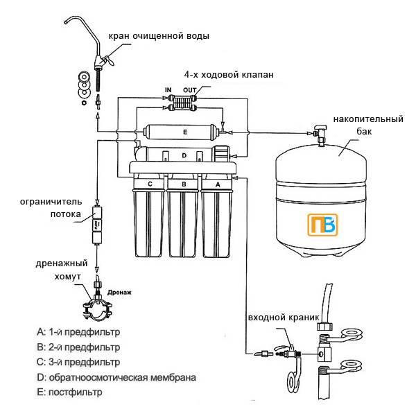 Сорбционный фильтр для очистки воды: устройство, принципы работы, разновидности, а также, где купить и стоимость