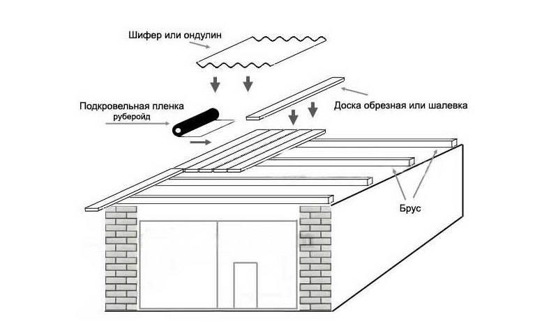 Крыша гаража - строительство домов