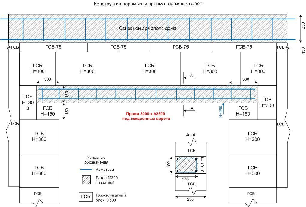 Сколько стоит пристройка к дому из пеноблоков: расчет и выбор проекта. заливка фундамента и возведение стен