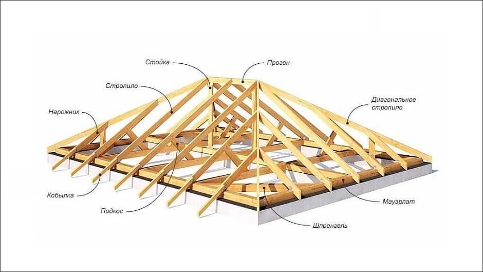 Шатровая крыша: устройство и технология монтажа своими руками