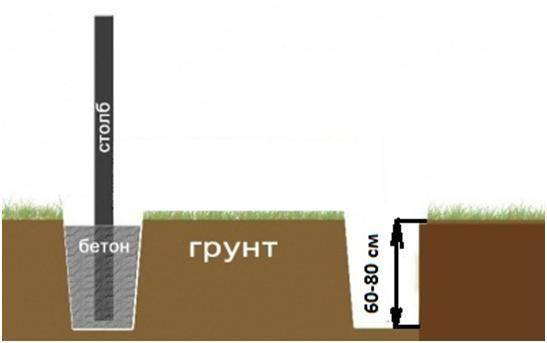 На какую глубину закапывать канализационную трубу в частном доме: минимум и максимум