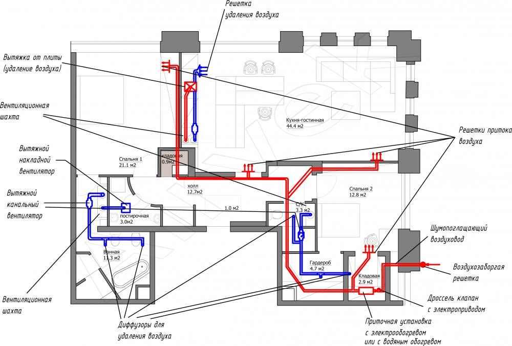 Вентиляция в каркасном доме: виды систем и монтаж своими руками