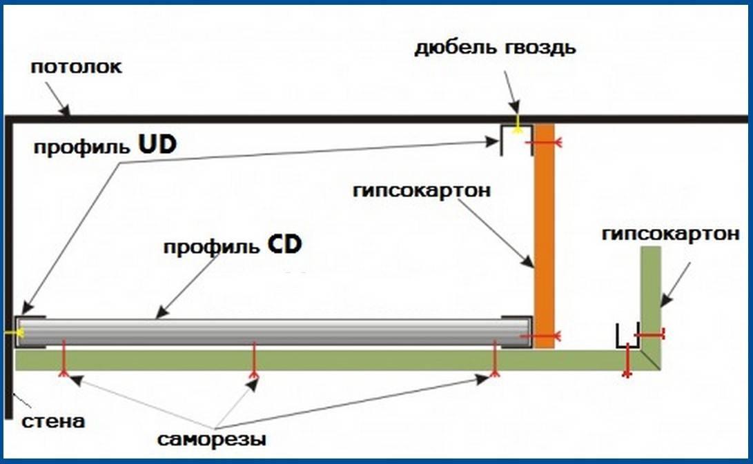 Как правильно самому сделать потолок из гипсокартона