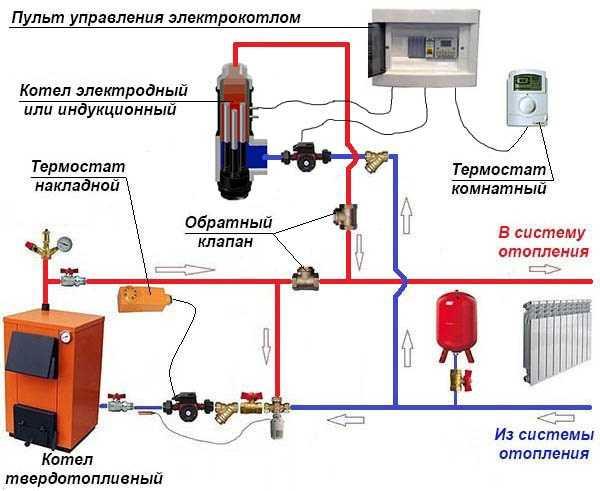 Инструкция по установке насоса в систему отопления частного дома