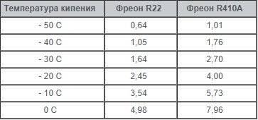 Зависимость давления конденсации от температуры фреона r-12. характеристики фреон 12. температура конденсации хладон 12. температура кипения хладагент r-12. свойства хладагент cfc-12.