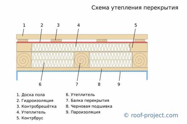 Какой стороной класть пароизоляцию к утеплителю: на пол, перекрытия, крышу и стены - строительство и ремонт
