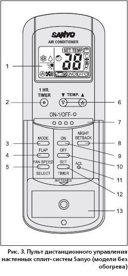 Мультизональные кондиционеры sanyo eco-i 2 way - тк-сервис - системы кондиционирования vrf sanyo