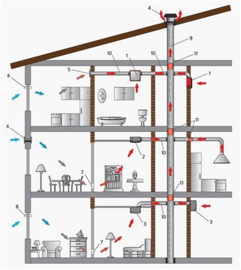Нужна ли вентиляция канализации в частном доме: схемы, трубы