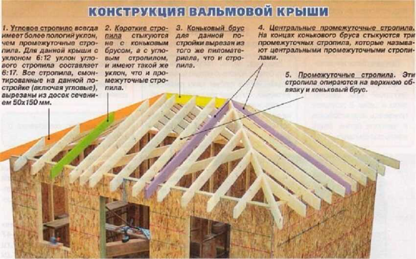 Стропильная система шатровой крыши: сопряжение ее отдельных частей