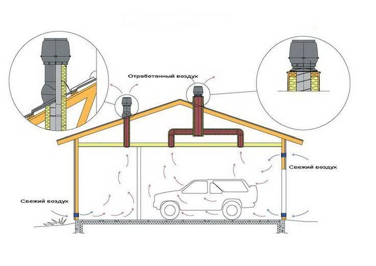 Вентиляция в гараже: схема и расчет вентилирования