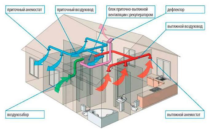 Вентиляция в каркасном доме. как правильно устроить вентиляцию?