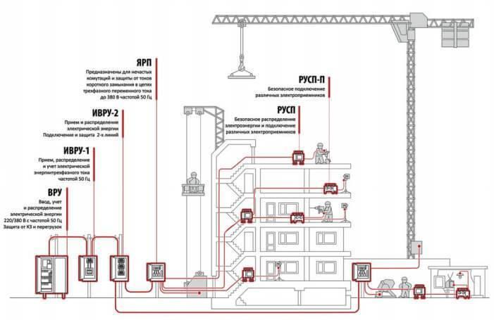 Временное электроснабжение строительной площадки: нормы и правила